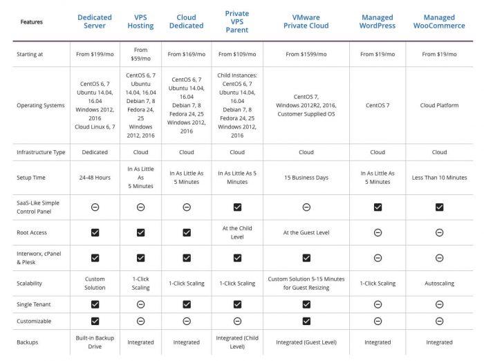 liquidweb-hosting-plans 2