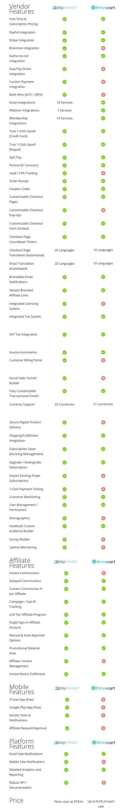 ThriveCart vs PayKickstart